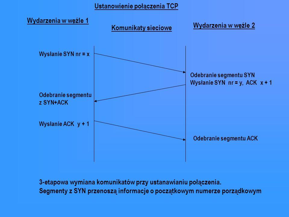 Komunikaty sieciowe Wydarzenia w węźle 1 Wydarzenia w węźle 2 Wysłanie SYN nr = x Odebranie segmentu z SYN+ACK Wysłanie ACK y + 1 Odebranie segmentu S