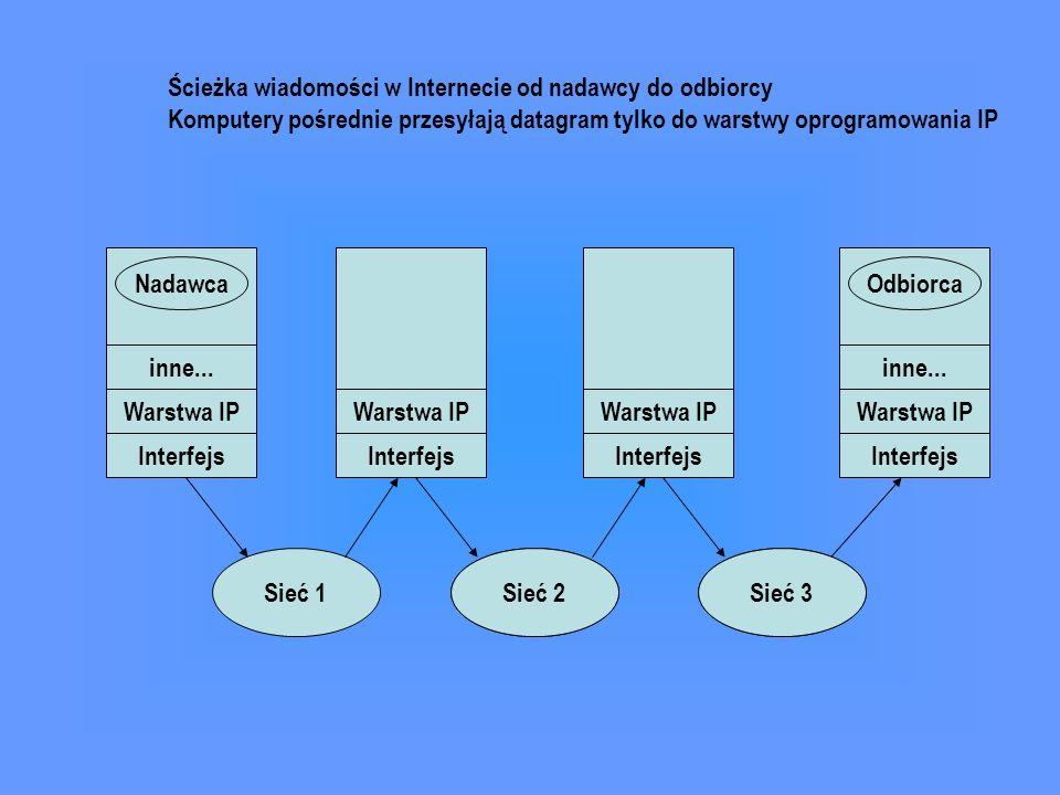 inne... Warstwa IP Interfejs NadawcaOdbiorca inne... Warstwa IP Interfejs Sieć 1Sieć 2Sieć 3 Ścieżka wiadomości w Internecie od nadawcy do odbiorcy Ko