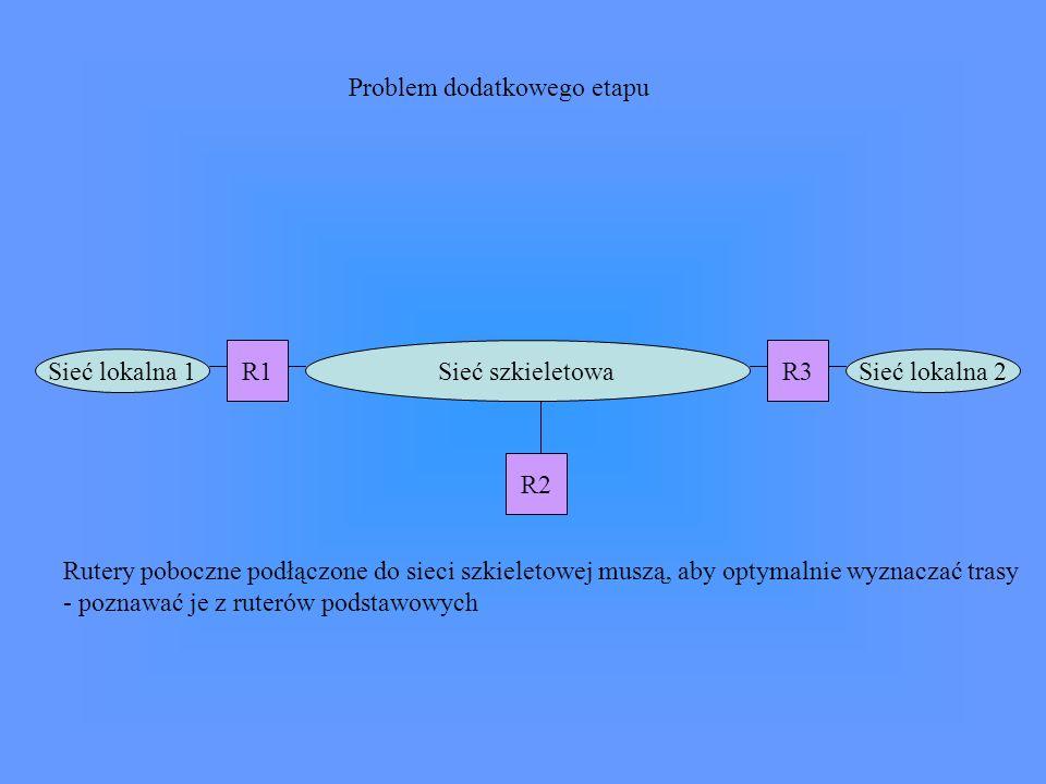 Sieć szkieletowa Sieć lokalna 1Sieć lokalna 2 R1 R2 R3 Problem dodatkowego etapu Rutery poboczne podłączone do sieci szkieletowej muszą, aby optymalni