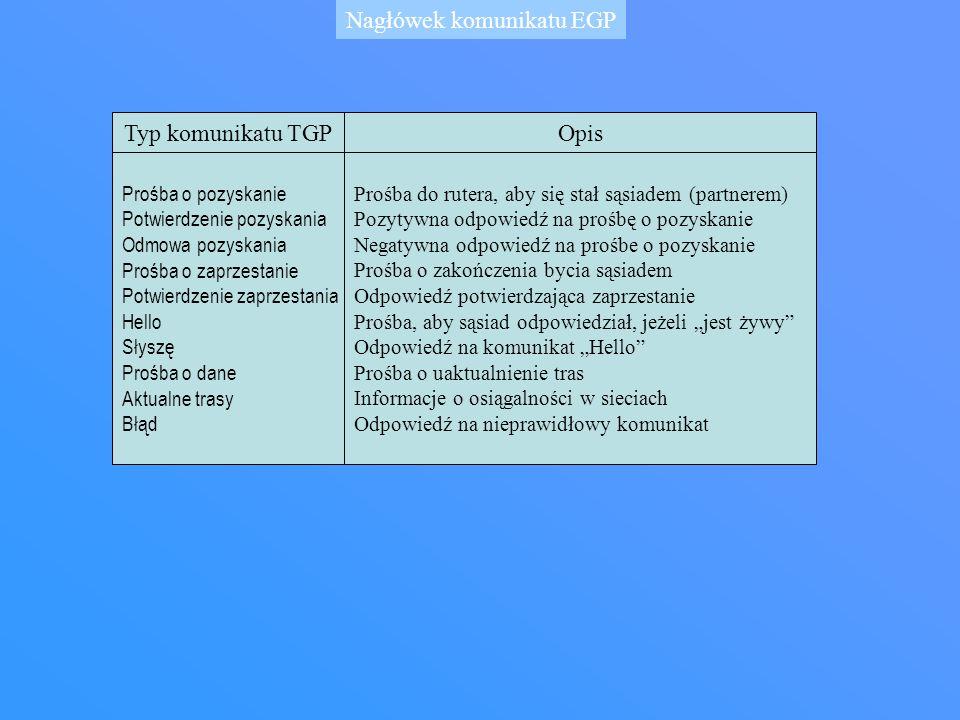 Nagłówek komunikatu EGP Typ komunikatu TGPOpis Prośba o pozyskanie Potwierdzenie pozyskania Odmowa pozyskania Prośba o zaprzestanie Potwierdzenie zapr