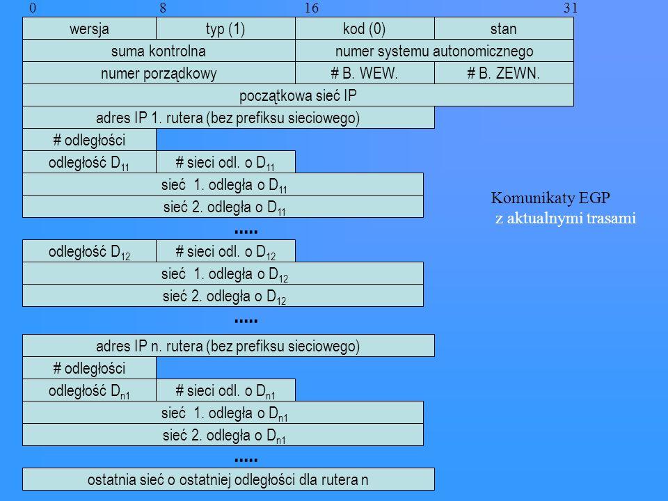 Komunikaty EGP z aktualnymi trasami wersjatyp (1) suma kontrolna # B. WEW.# B. ZEWN. odległość D 11 sieć 1. odległa o D 11 sieć 2. odległa o D 11 0 8