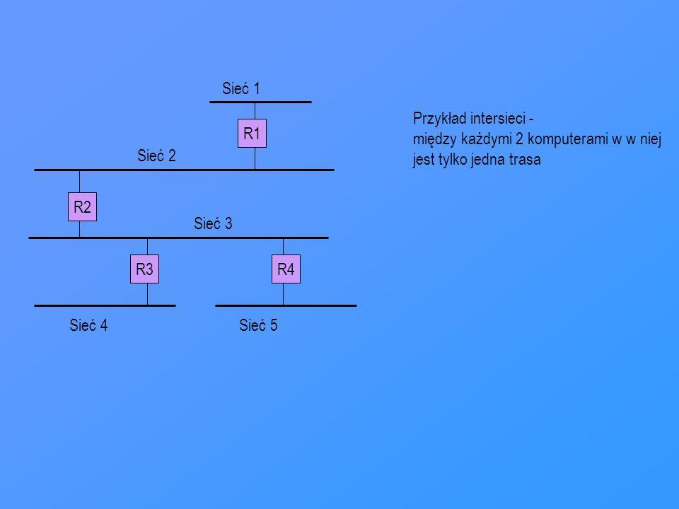 R1 R3R4 R2 Sieć 1 Sieć 2 Sieć 3 Sieć 4Sieć 5 Przykład intersieci - między każdymi 2 komputerami w w niej jest tylko jedna trasa