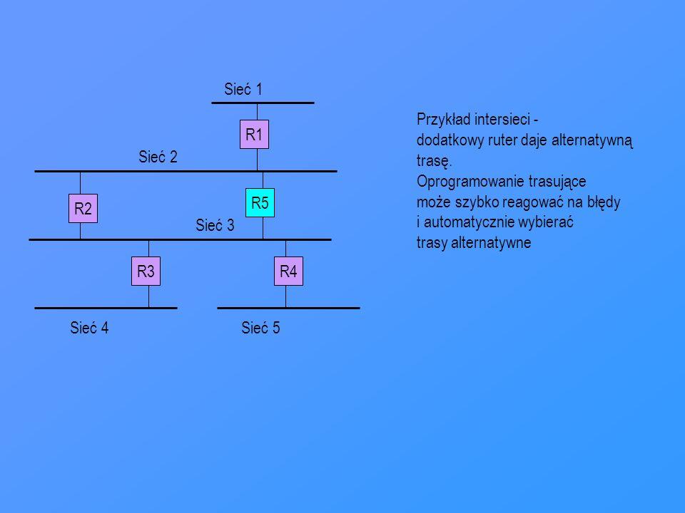 R1 R3R4 R2 Sieć 1 Sieć 2 Sieć 3 Sieć 4Sieć 5 Przykład intersieci - dodatkowy ruter daje alternatywną trasę. Oprogramowanie trasujące może szybko reago