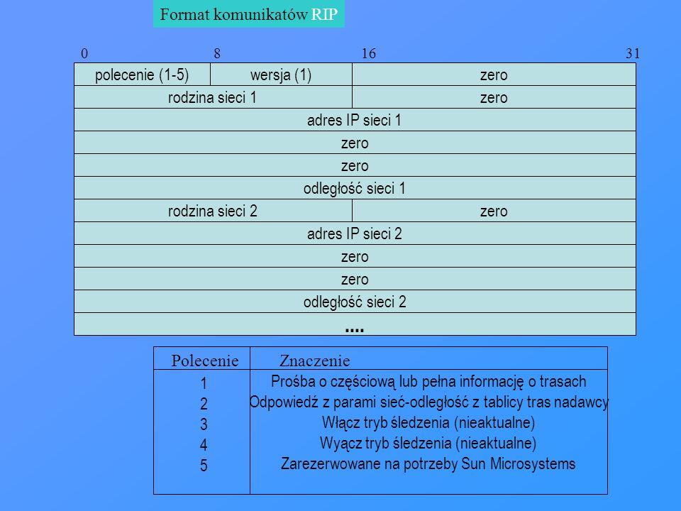 Format komunikatów RIP polecenie (1-5)wersja (1) zero adres IP sieci 1 0 8 16 31 zero rodzina sieci 1 zero odległość sieci 1 zero adres IP sieci 2 rod