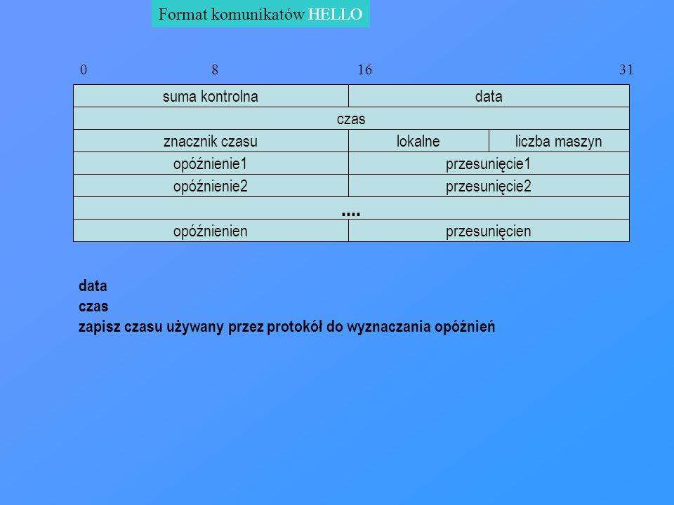 Format komunikatów HELLO data czas 0 8 16 31 suma kontrolna przesunięcie1opóźnienie1.... znacznik czasulokalneliczba maszyn przesunięcie2opóźnienie2 p