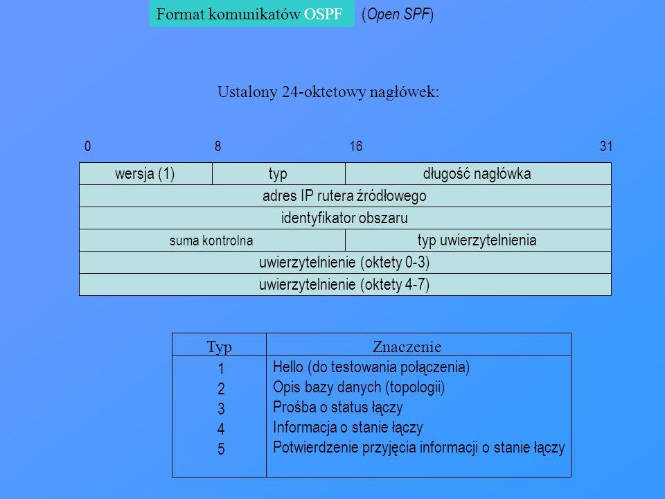 Format komunikatów OSPF wersja (1)typ suma kontrolna długość nagłówka 0 8 16 31 Hello (do testowania połączenia) Opis bazy danych (topologii) Prośba o