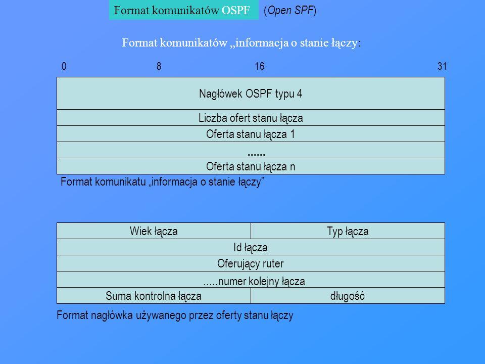 Format komunikatów OSPF 0 8 16 31 ( Open SPF ) Oferta stanu łącza 1 Format komunikatów informacja o stanie łączy: Nagłówek OSPF typu 4 Liczba ofert st