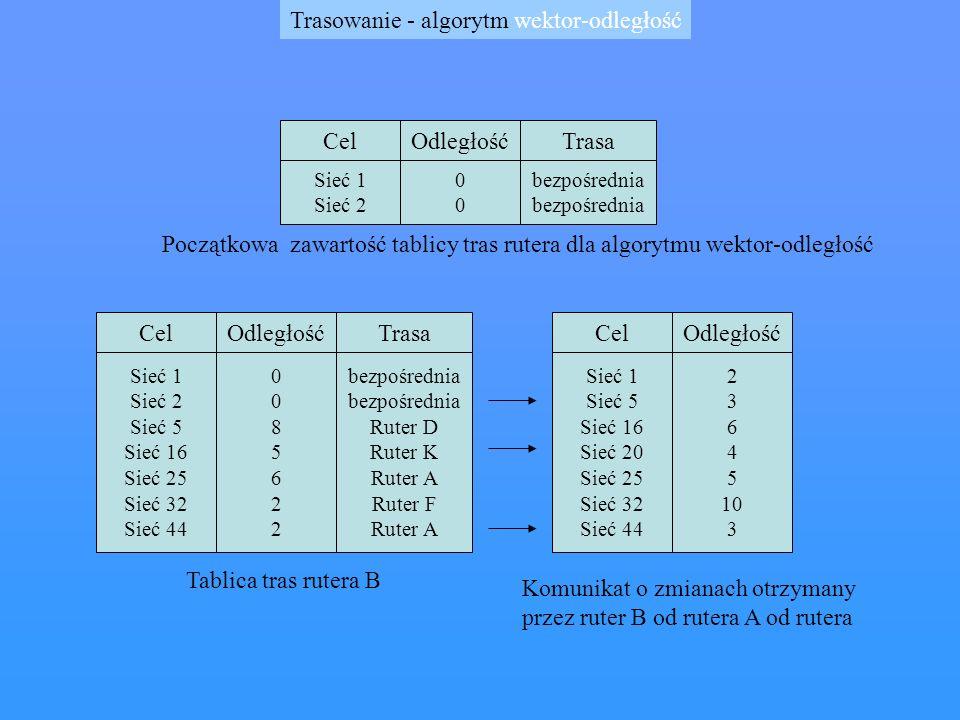 Rozwiązania problemu powolnej zbieżności Uaktualnianie z podzielonym horyzontem - ruter zapamiętuje interfejs, z którego otrzymał informacje o danej trasi, i nie propaguje swojej informacji o danej trasie przez ten sam interfejs Wstrzymanie - ruter ignoruje wszelkie informacje o trasach danej sieci przez pewnien czas od otrzymania komun ikatu o jeju nieosiągalności, zwykle 60 sek.
