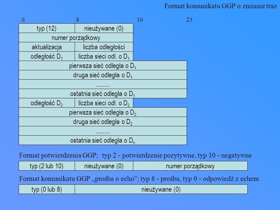 Format komunikatów RIP polecenie (1-5)wersja (1) zero adres IP sieci 1 0 8 16 31 zero rodzina sieci 1 zero odległość sieci 1 zero adres IP sieci 2 rodzina sieci 2 zero odległość sieci 2....