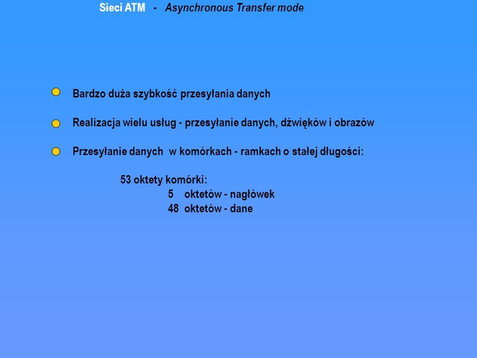 Sieci ATM - Asynchronous Transfer mode Bardzo duża szybkość przesyłania danych Realizacja wielu usług - przesyłanie danych, dźwięków i obrazów Przesył