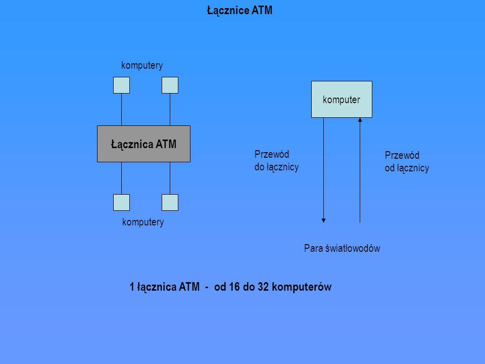 Łącznica ATM komputery komputer Przewód do łącznicy Przewód od łącznicy Para światłowodów 1 łącznica ATM - od 16 do 32 komputerów Łącznice ATM