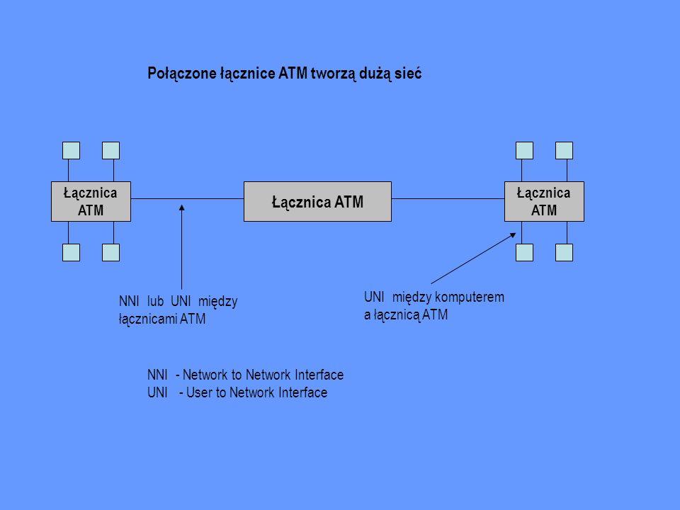 Łącznica ATM Łącznica ATM Łącznica ATM NNI lub UNI między łącznicami ATM UNI między komputerem a łącznicą ATM NNI - Network to Network Interface UNI -