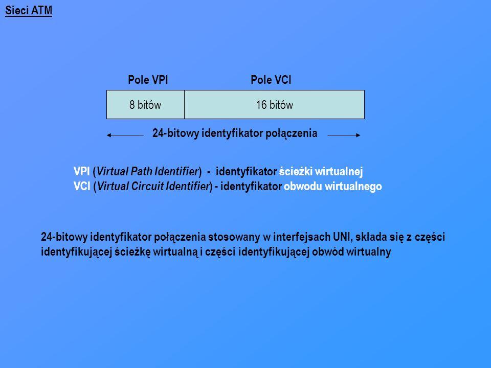 8 bitów16 bitów Pole VPIPole VCI 24-bitowy identyfikator połączenia VPI ( Virtual Path Identifier ) - identyfikator ścieżki wirtualnej VCI ( Virtual C