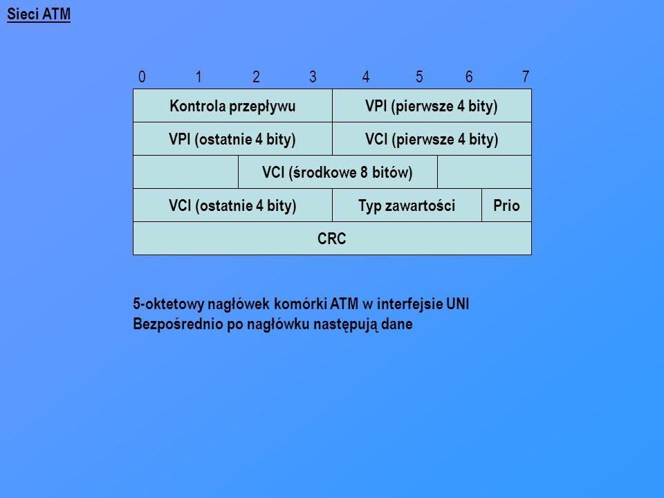 CRC Kontrola przepływuVPI (pierwsze 4 bity) Typ zawartościPrio VPI (ostatnie 4 bity)VCI (pierwsze 4 bity) VCI (środkowe 8 bitów) VCI (ostatnie 4 bity)