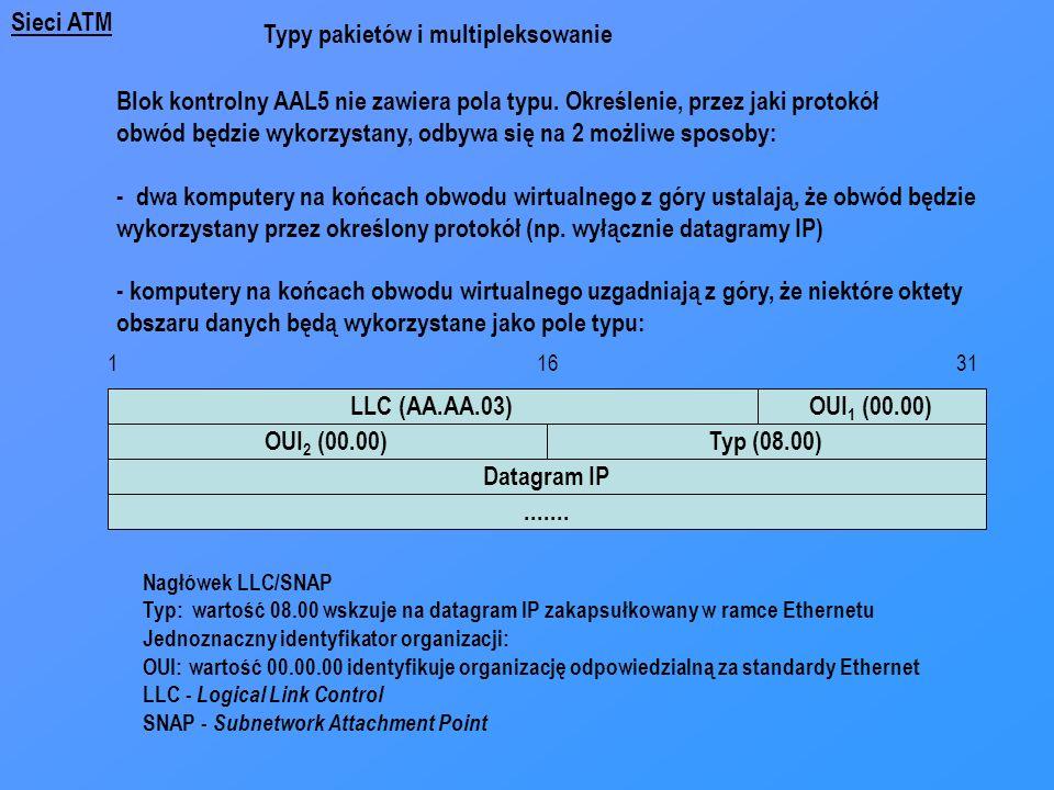 Sieci ATM Typy pakietów i multipleksowanie Blok kontrolny AAL5 nie zawiera pola typu. Określenie, przez jaki protokół obwód będzie wykorzystany, odbyw