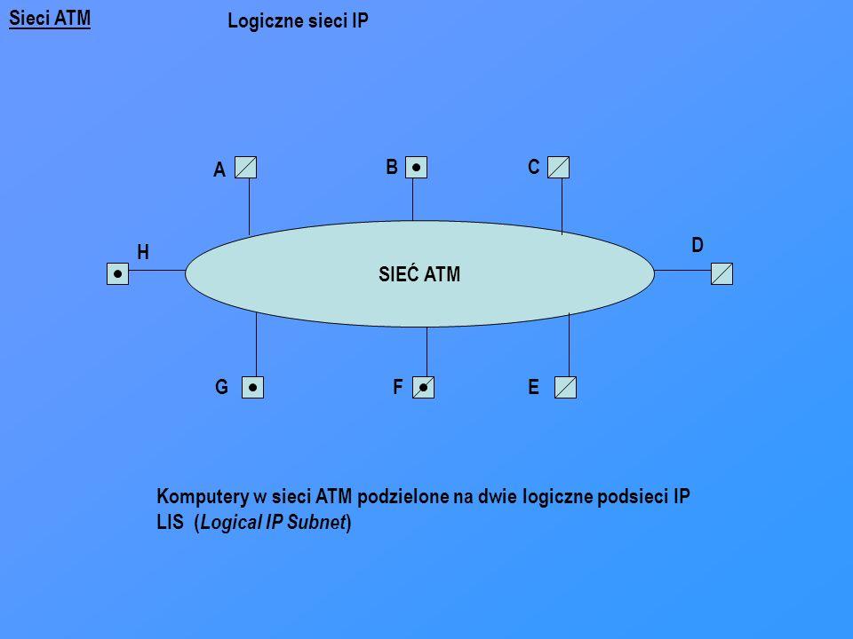 Sieci ATM SIEĆ ATM A H BC D GFE Komputery w sieci ATM podzielone na dwie logiczne podsieci IP LIS ( Logical IP Subnet ) Logiczne sieci IP