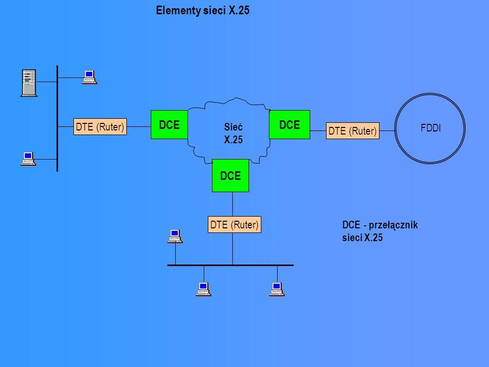 DTE (Ruter) DCE FDDI DCE DTE (Ruter) DCE Sieć X.25 Elementy sieci X.25 DCE - przełącznik sieci X.25