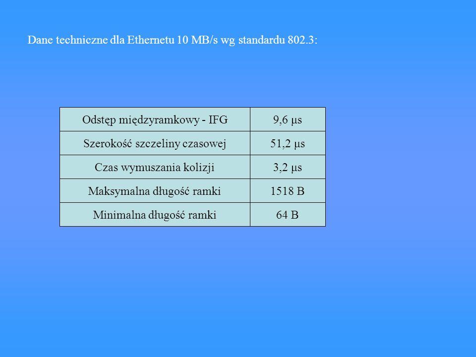 Dane techniczne dla Ethernetu 10 MB/s wg standardu 802.3: Odstęp międzyramkowy - IFG Szerokość szczeliny czasowej Czas wymuszania kolizji Maksymalna d