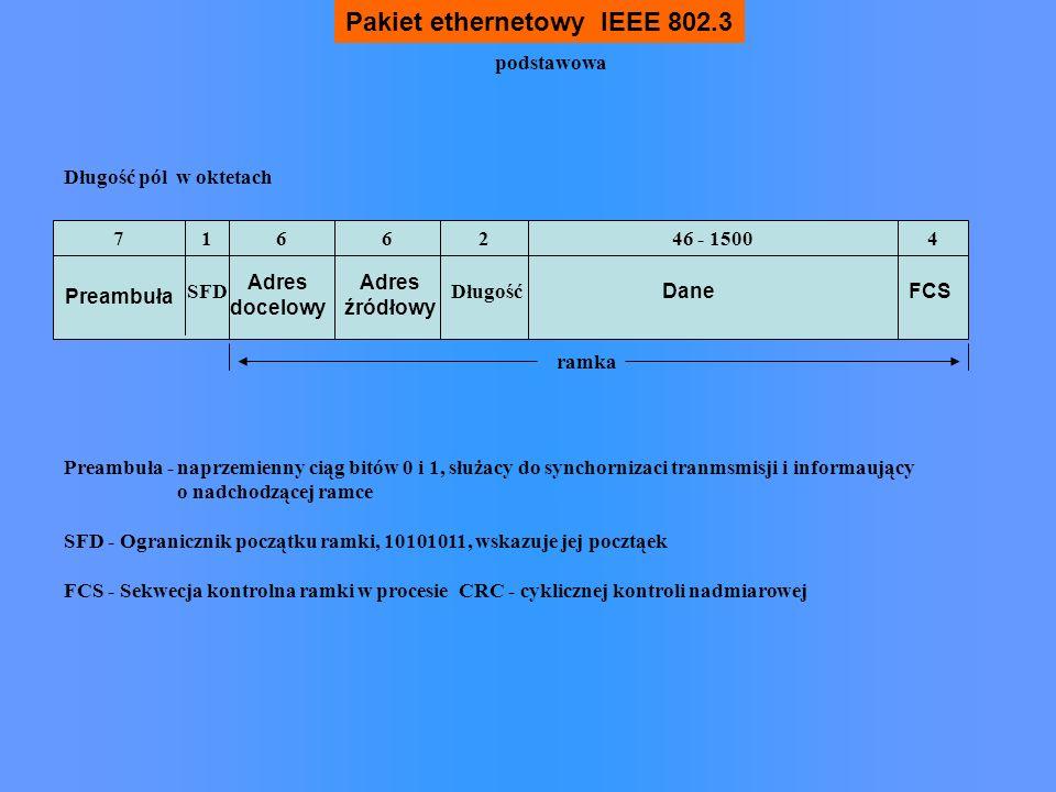 Pakiet ethernetowy IEEE 802.3 Preambuła Adres docelowy Adres źródłowy DaneFCS SFDDługość 716246 - 150046 Długość pól w oktetach ramka Preambuła - napr