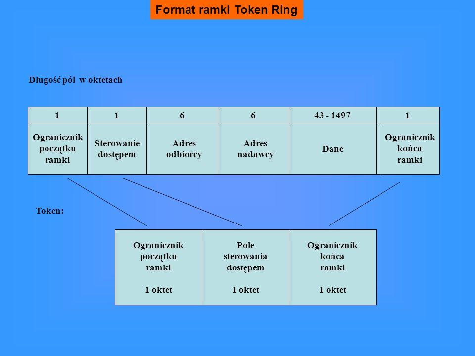 Format ramki Token Ring Długość pól w oktetach Ogranicznik początku ramki Sterowanie dostępem Adres odbiorcy Adres nadawcy 116643 - 14971 Ogranicznik