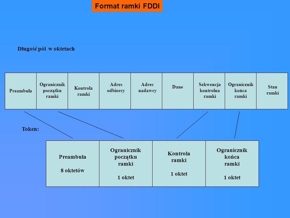 Format ramki FDDI Długość pól w oktetach Token: Ogranicznik początku ramki 1 oktet Ogranicznik końca ramki 1 oktet Kontrola ramki 1 oktet Preambuła 8