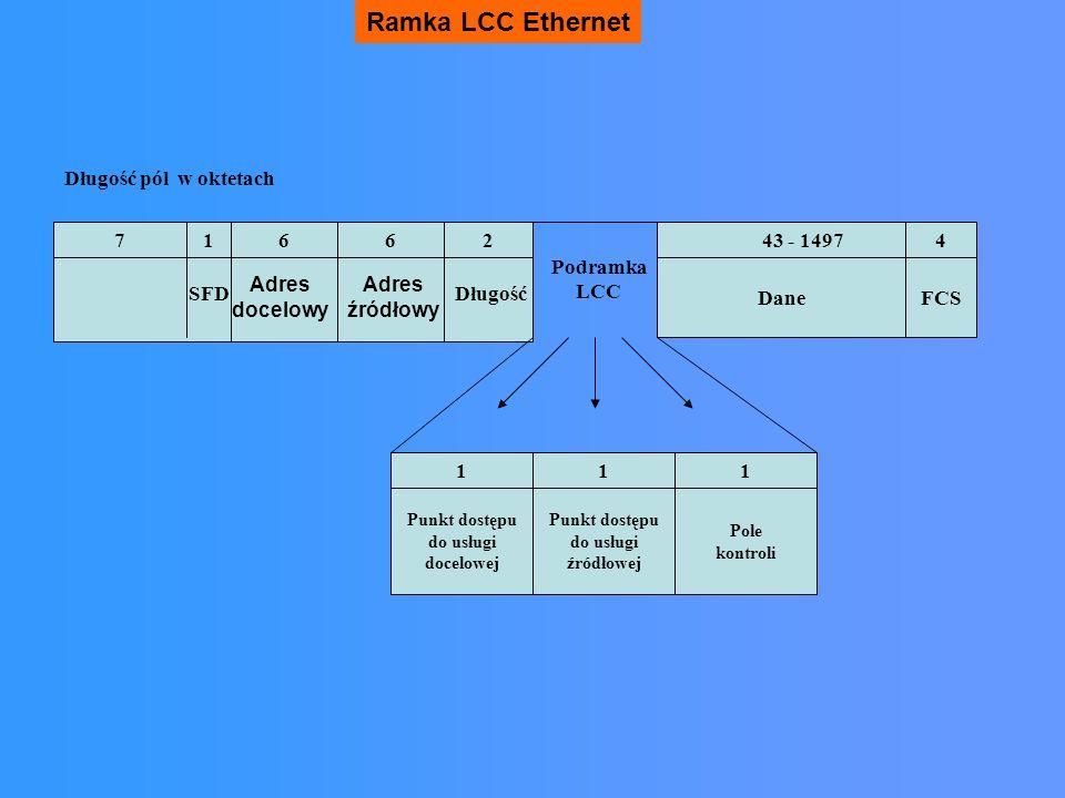 Ramka LCC Ethernet Adres docelowy Adres źródłowy SFDDługość 716243 - 149746 Długość pól w oktetach DaneFCS Punkt dostępu do usługi docelowej Pole kont