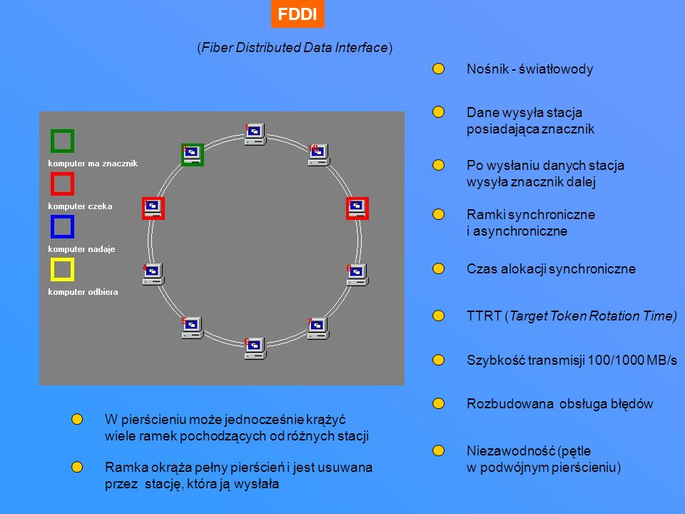 FDDI Dane wysyła stacja posiadająca znacznik Po wysłaniu danych stacja wysyła znacznik dalej Nośnik - światłowody (Fiber Distributed Data Interface) R