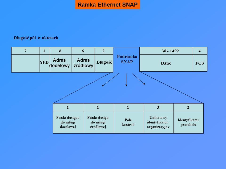 Ramka Ethernet SNAP Adres docelowy Adres źródłowy SFDDługość 716238 - 149246 Długość pól w oktetach DaneFCS Unikatowy identyfikator organizacyjny Podr