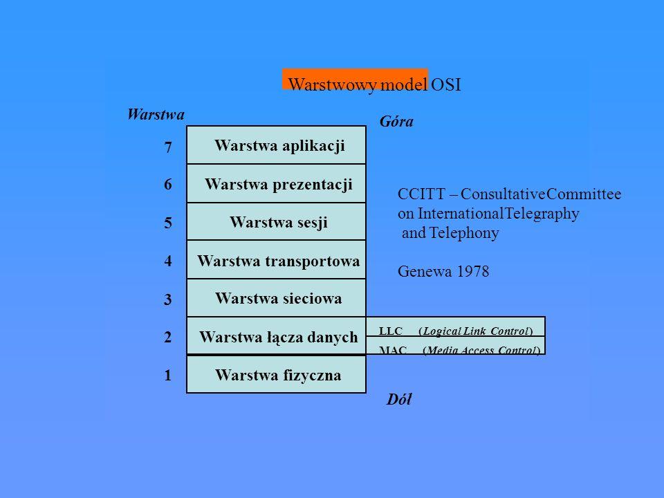 Warstwa fizyczna Warstwa łącza danych Warstwa sieciowa Warstwa transportowa Warstwa sesji Warstwa prezentacji Warstwa aplikacji Warstwa Góra Dół 7 6 5