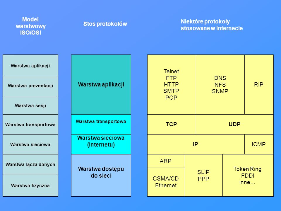 Warstwa fizyczna Warstwa łącza danych Warstwa sieciowa Warstwa transportowa Warstwa sesji Warstwa prezentacji Warstwa aplikacji Warstwa dostępu do sie