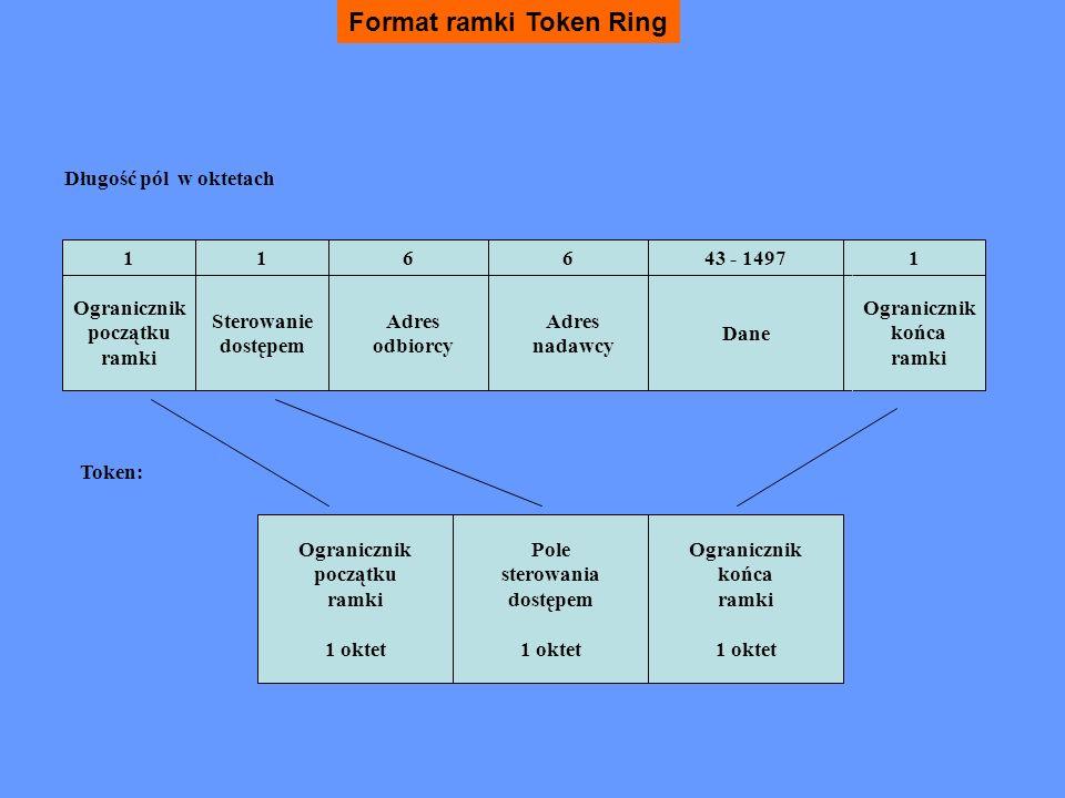 FDDI Dane wysyła stacja posiadająca znacznik Po wysłaniu danych stacja wysyła znacznik dalej Nośnik - światłowody (Fiber Distributed Data Interface) Ramki synchroniczne i asynchroniczne Czas alokacji synchronicznej TTRT (Target Token Rotation Time) Szybkość transmisji 100/1000 MB/s Rozbudowana obsługa błędów Niezawodność (pętle w podwójnym pierścieniu) W pierścieniu może jednocześnie krążyć wiele ramek pochodzących od różnych stacji Ramka okrąża pełny pierścień i jest usuwana przez stację, która ją wysłała