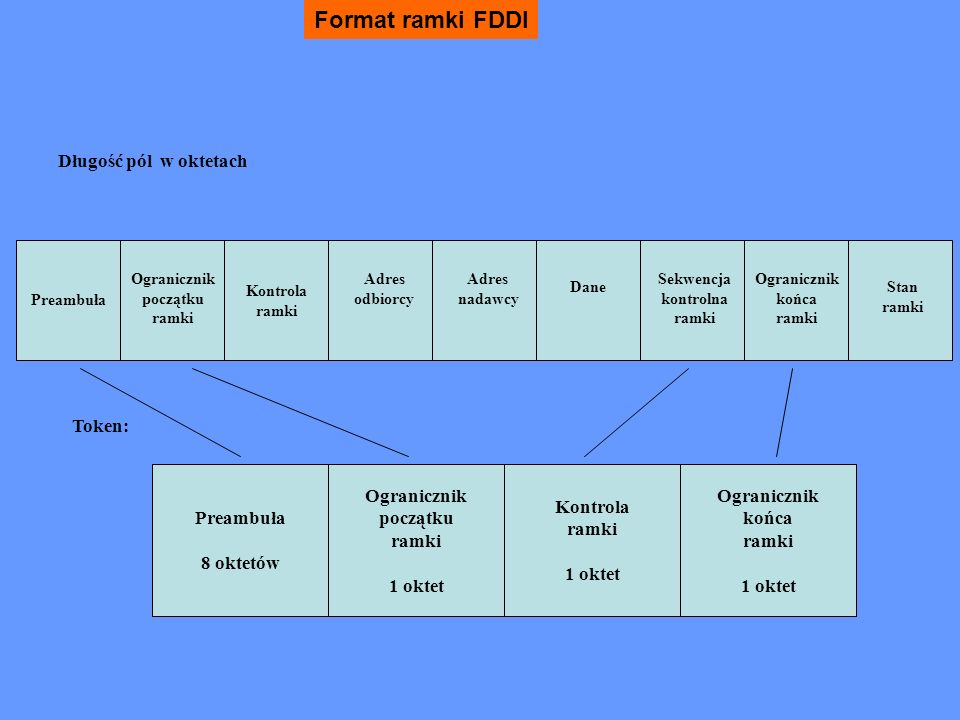 FDDI - format ramki PoleDługość w jednostkach 4-bitowychZawartość PA SD FC DA SA RI DATA FCS ED FS 4 lub więcej 2 4 lub 12 0 do 60 0 lub więcej 8 1 3 lub więcej Preambuła Znacznik początku Kontrola ramki Adres odbiorcy Adres nadawcy Informacja o trasowaniu Dane Sekwencja kontrolna Znacznik końca Status ramki Ramka FDDI może w sumie długość 4500 oktetów, w tym do ok..
