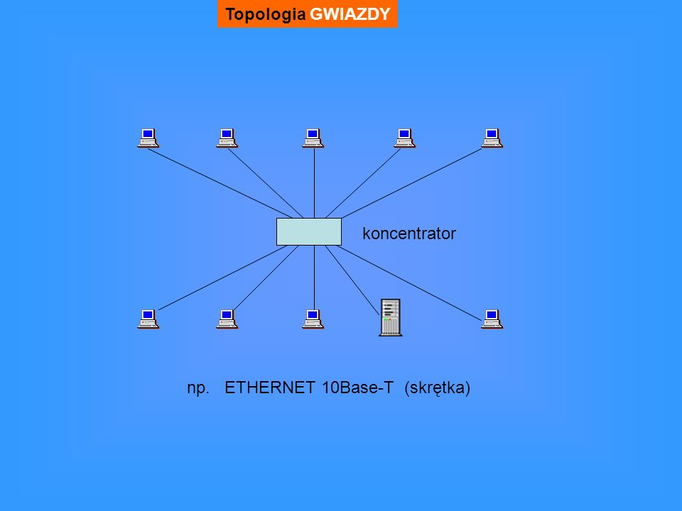 Topologia GWIAZDY koncentrator np. ETHERNET 10Base-T (skrętka)