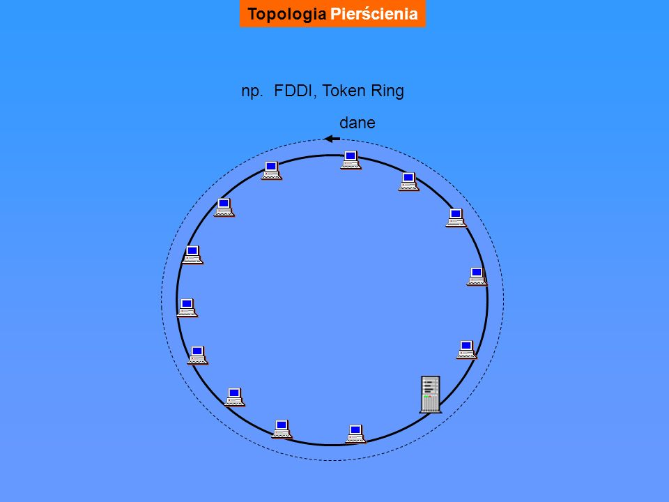 Topologia Pierścienia np. FDDI, Token Ring dane