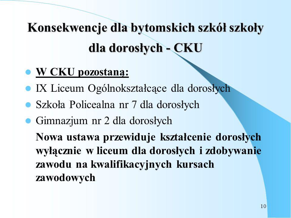 10 Konsekwencje dla bytomskich szkół szkoły dla dorosłych - CKU W CKU pozostaną: IX Liceum Ogólnokształcące dla dorosłych Szkoła Policealna nr 7 dla d