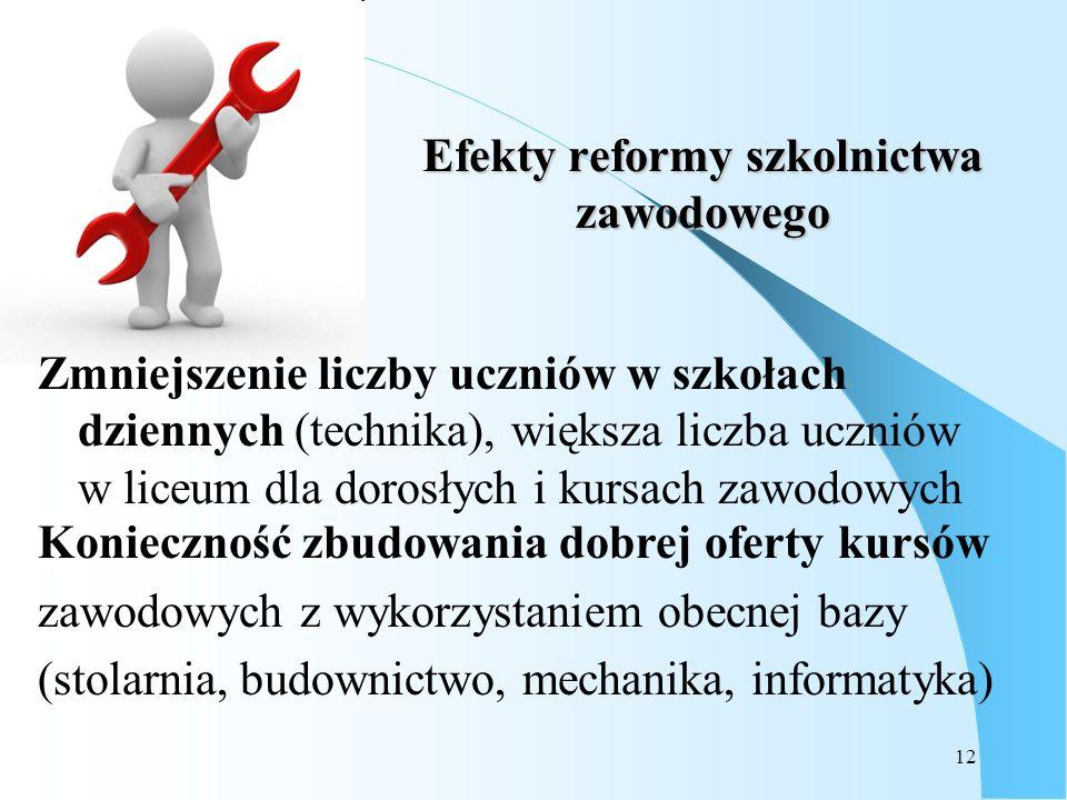 12 Efekty reformy szkolnictwa zawodowego Zmniejszenie liczby uczniów w szkołach dziennych (technika), większa liczba uczniów w liceum dla dorosłych i