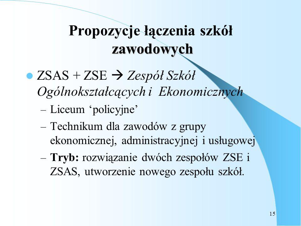 15 zawodowych Propozycje łączenia szkół zawodowych ZSAS + ZSE Zespół Szkół Ogólnokształcących i Ekonomicznych – Liceum policyjne – Technikum dla zawod