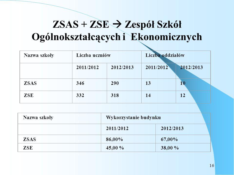 16 ZSAS + ZSE Zespół Szkół Ogólnokształcących i Ekonomicznych Nazwa szkołyWykorzystanie budynku 2011/20122012/2013 ZSAS86,00%67,00% ZSE45,00 %38,00 %