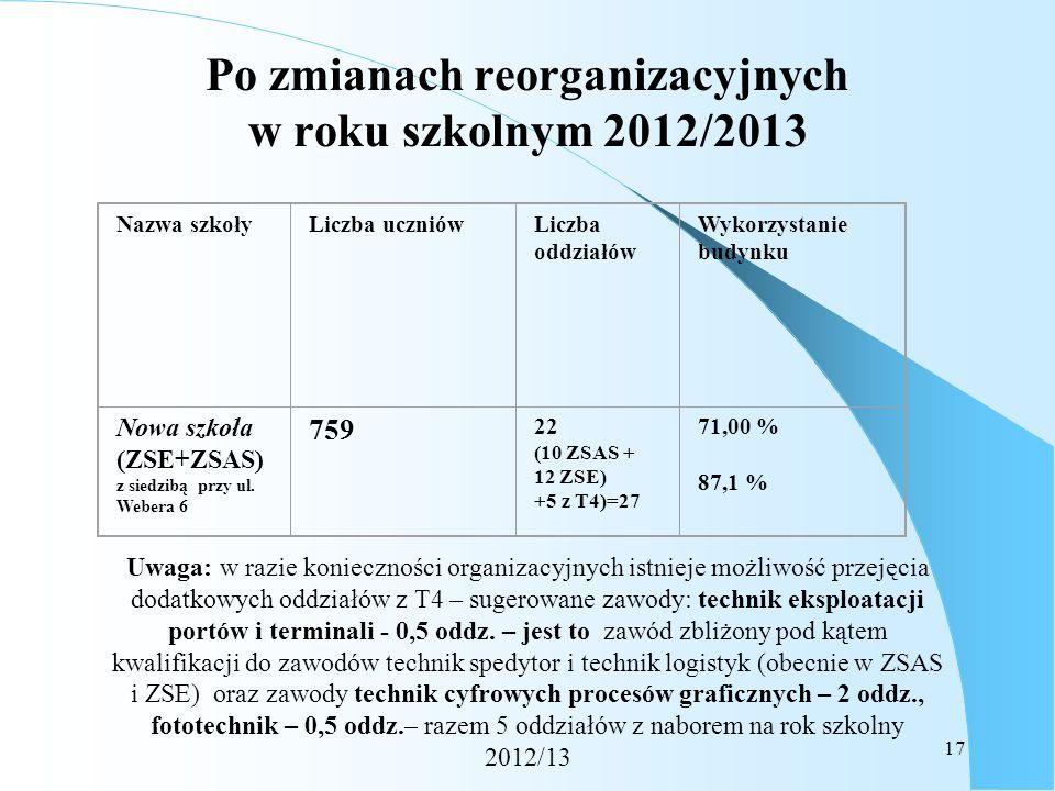 17 Po zmianach reorganizacyjnych w roku szkolnym 2012/2013 Nazwa szkołyLiczba uczniówLiczba oddziałów Wykorzystanie budynku Nowa szkoła (ZSE+ZSAS) z s