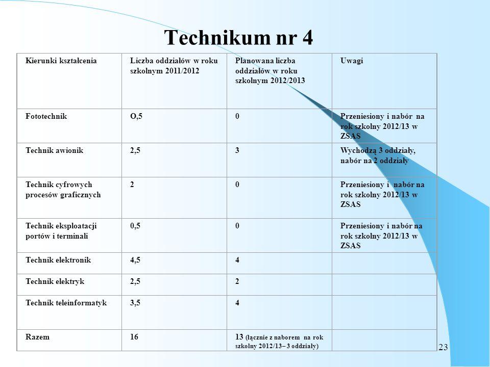 23 Technikum nr 4 Kierunki kształceniaLiczba oddziałów w roku szkolnym 2011/2012 Planowana liczba oddziałów w roku szkolnym 2012/2013 Uwagi Fototechni