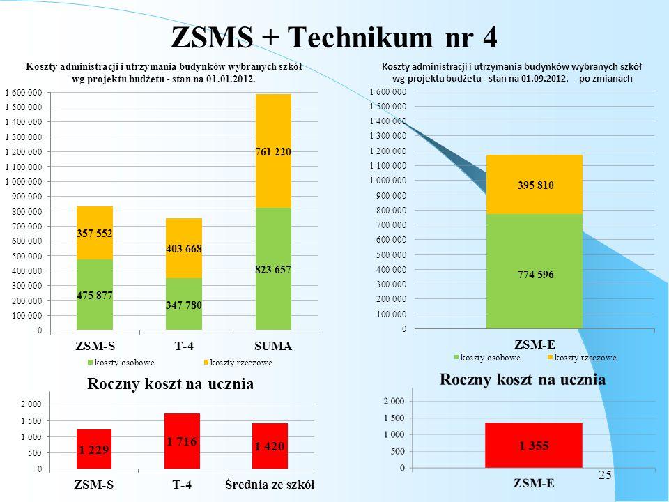 25 ZSMS + Technikum nr 4