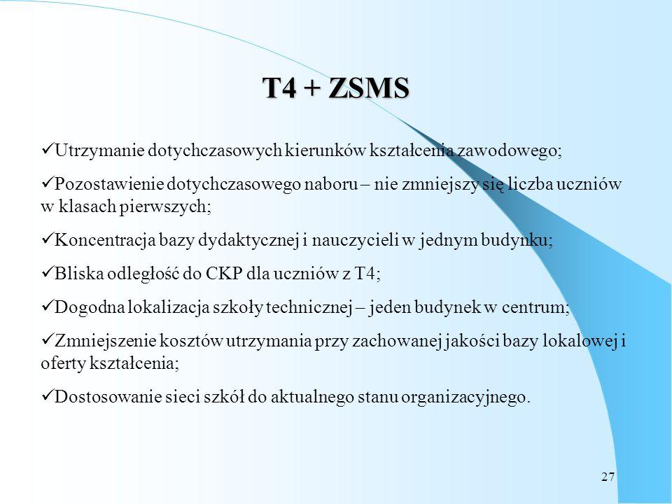 27 T4 + ZSMS Utrzymanie dotychczasowych kierunków kształcenia zawodowego; Pozostawienie dotychczasowego naboru – nie zmniejszy się liczba uczniów w kl