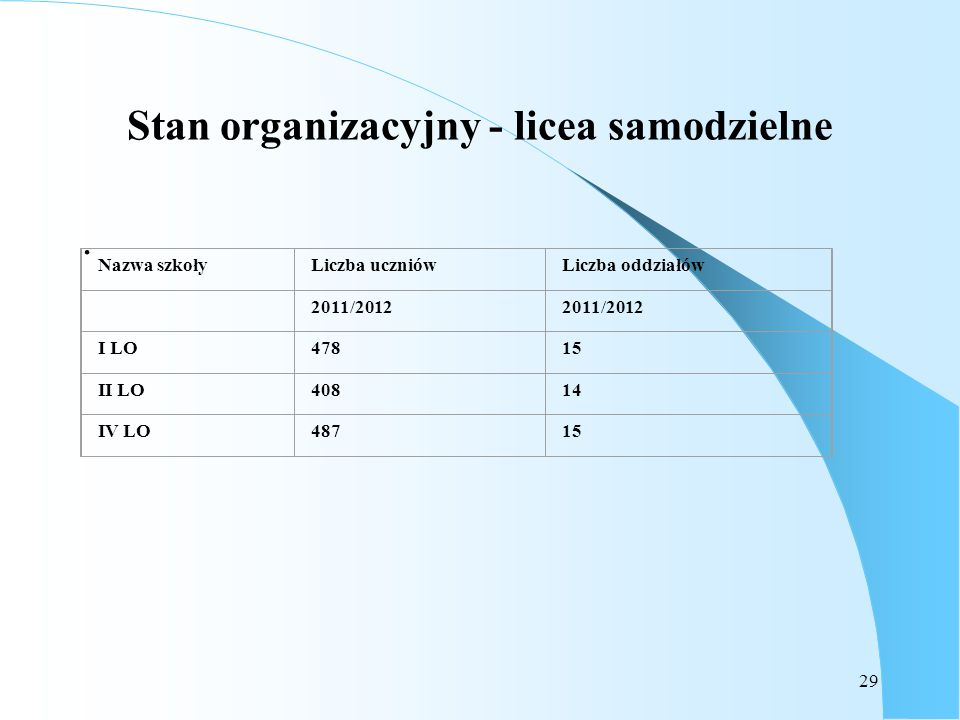 29 Stan organizacyjny - licea samodzielne. Nazwa szkołyLiczba uczniówLiczba oddziałów 2011/2012 I LO47815 II LO40814 IV LO48715