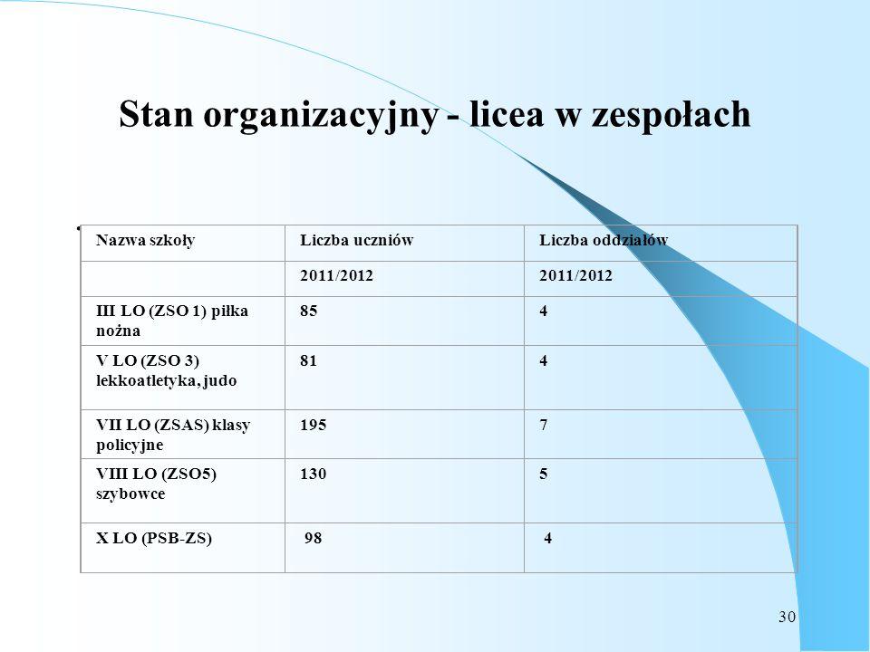 30 Stan organizacyjny - licea w zespołach. Nazwa szkołyLiczba uczniówLiczba oddziałów 2011/2012 III LO (ZSO 1) piłka nożna 854 V LO (ZSO 3) lekkoatlet