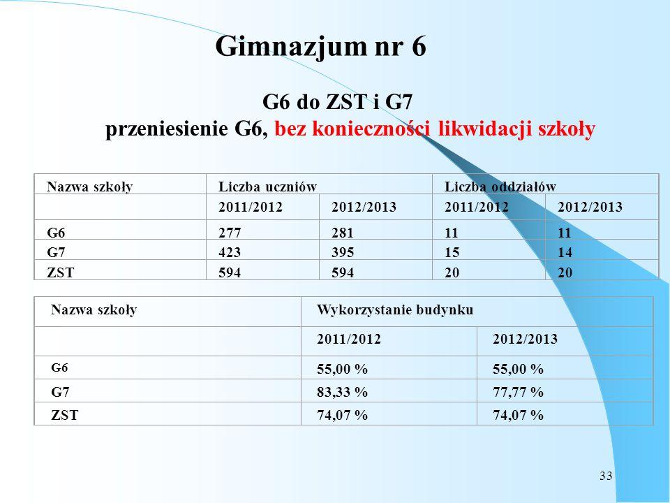 33 Gimnazjum nr 6 G6 do ZST i G7 przeniesienie G6, bez konieczności likwidacji szkoły Nazwa szkołyLiczba uczniówLiczba oddziałów 2011/20122012/2013201