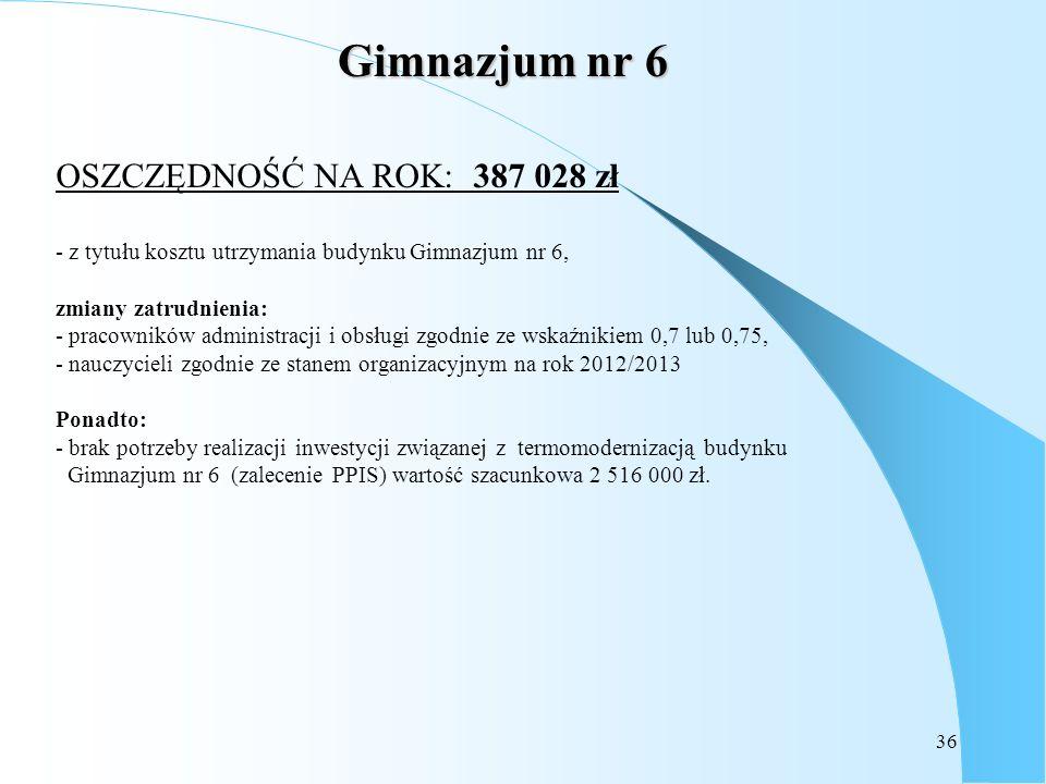 36 Gimnazjum nr 6 OSZCZĘDNOŚĆ NA ROK: 387 028 zł - z tytułu kosztu utrzymania budynku Gimnazjum nr 6, zmiany zatrudnienia: - pracowników administracji