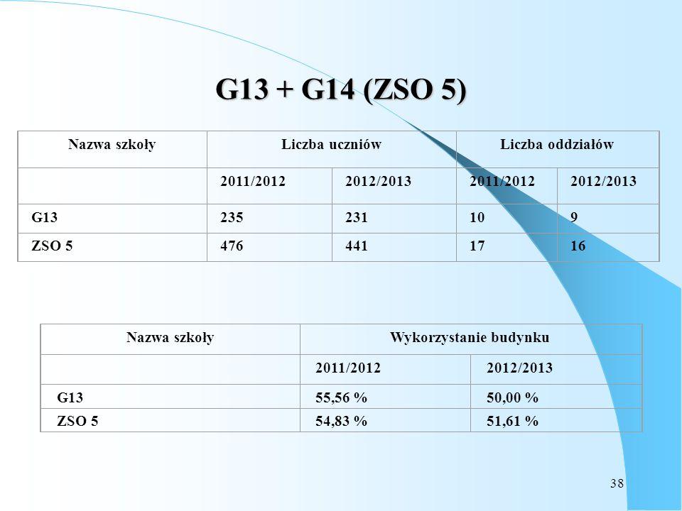 38 G13 + G14 (ZSO 5) Nazwa szkołyLiczba uczniówLiczba oddziałów 2011/20122012/20132011/20122012/2013 G13235231109 ZSO 54764411716 Nazwa szkołyWykorzys