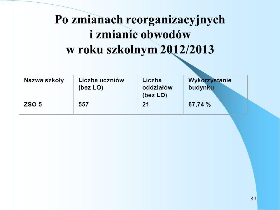 39 Po zmianach reorganizacyjnych i zmianie obwodów w roku szkolnym 2012/2013 Nazwa szkołyLiczba uczniów (bez LO) Liczba oddziałów (bez LO) Wykorzystan