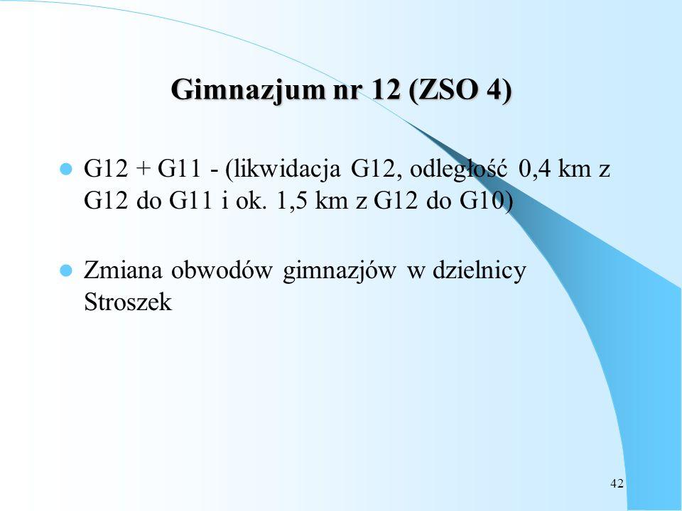 42 Gimnazjum nr 12 (ZSO 4) G12 + G11 - (likwidacja G12, odległość 0,4 km z G12 do G11 i ok. 1,5 km z G12 do G10) Zmiana obwodów gimnazjów w dzielnicy
