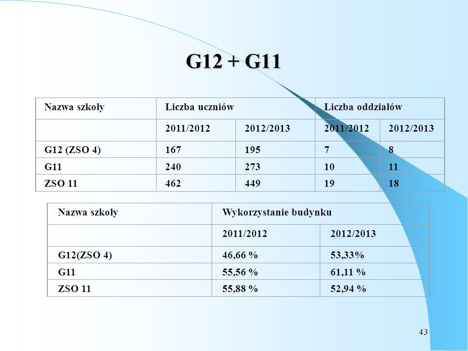 43 G12 + G11 Nazwa szkołyWykorzystanie budynku 2011/20122012/2013 G12(ZSO 4)46,66 %53,33% G1155,56 %61,11 % ZSO 1155,88 %52,94 % Nazwa szkołyLiczba uc
